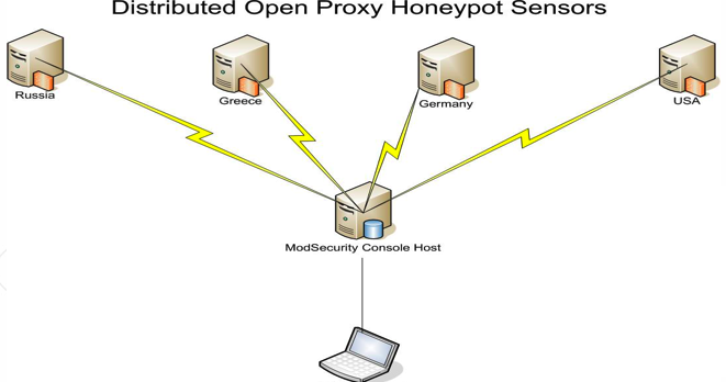 honeypot project Scada honeynet project: building honeypots for industrial networks  objectives the short-term goal of the project is to determine the feasibility of building a.