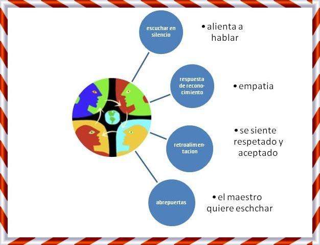 Maestra reyes esquema de comunicaci 243 n eficaz