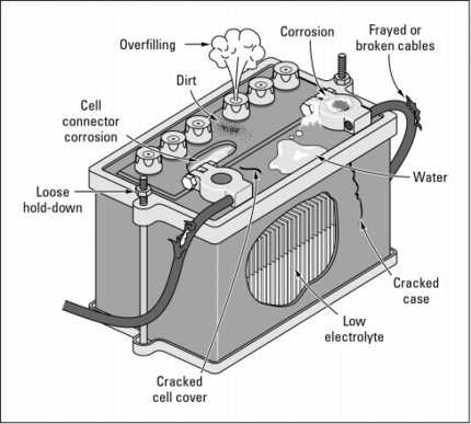 Prices  Batteries on Car Battery Prices Differ On How Far Will At Support The Function Of