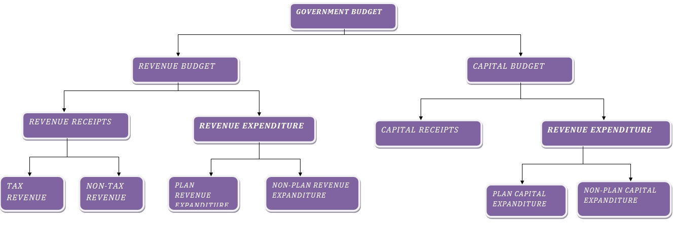 goverment budget Home / topics / budgeting & financial planning budgeting & financial planning best practice presenting the capital government's budget myopia guiding principles for financial resiliency how to operate in uncertain times.
