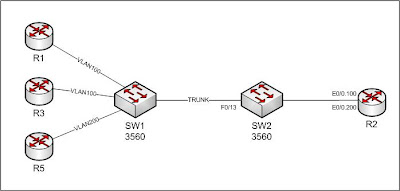 complex visio with 3560 Qos Per Port Per Vlan Policing on Diagram Of A Beta Cell additionally Traffic Diagram Templates furthermore Red Semantica Software further 3560 Qos Per Port Per Vlan Policing further 29526.