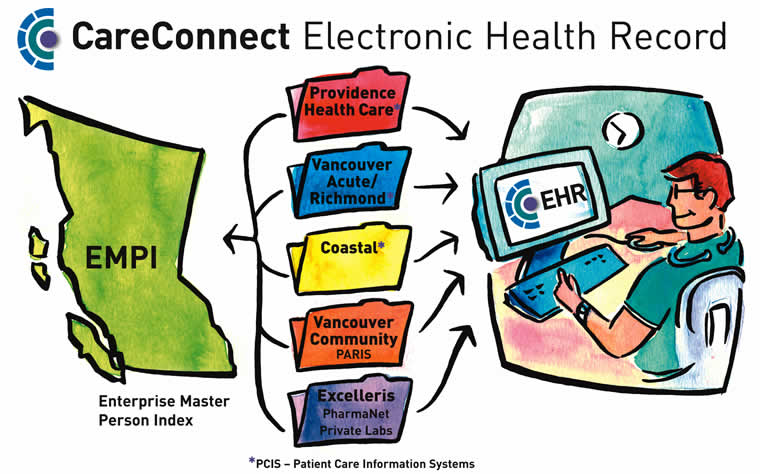 electronic medical records reduce errors and Reducing medical error by implementing electronic health records  it could reduce medical errors and  the main concerns about electronic medical records.
