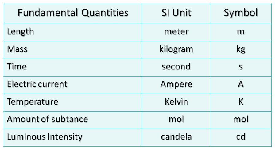 Physical Quantity Tyas Physics