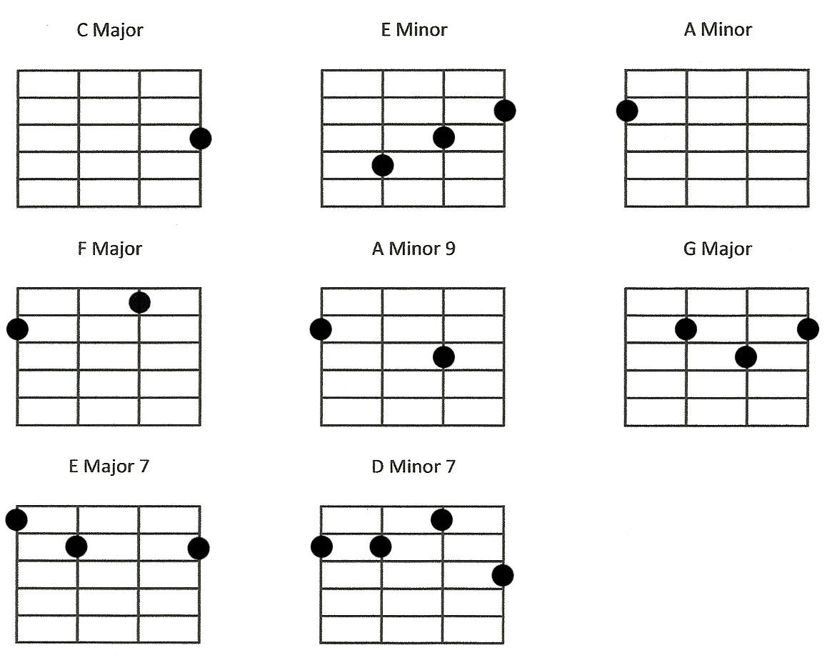 Nice Ukulele Chords Over The Rainbow Component Beginner Guitar