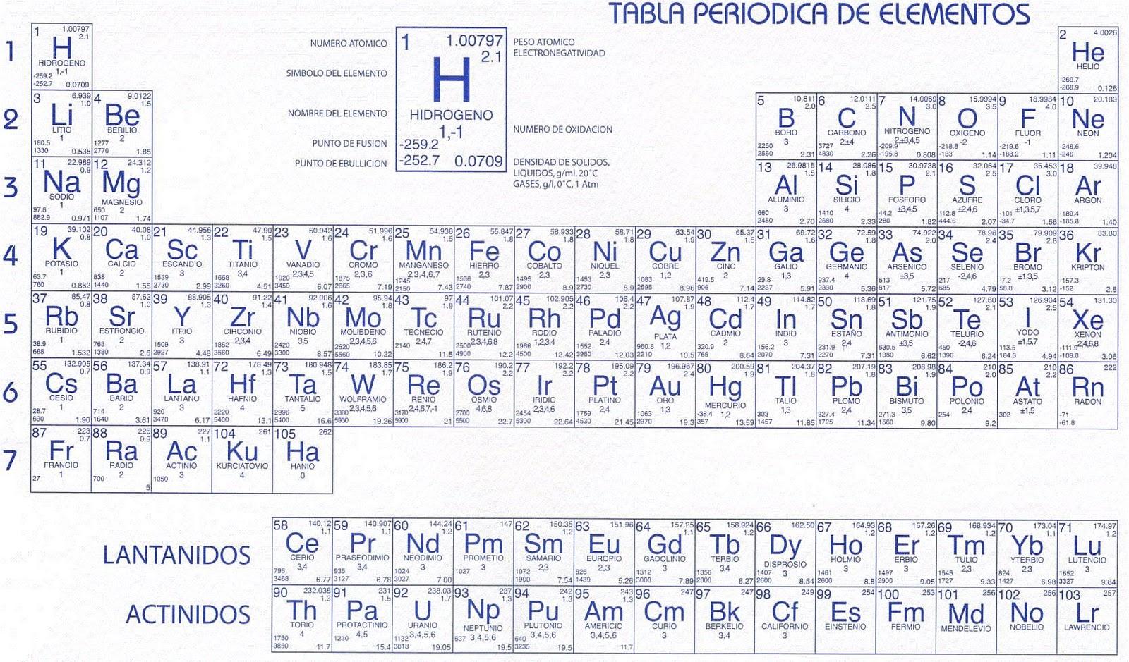 Quimica general 1 unidad tres la tabla peridica de los elementos es un esquema donde los elementos qumicos estn ordenados segn su nmero atmico creciente en periodos y familias urtaz Gallery
