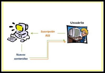 Funcionamiento gráfico de los RSS