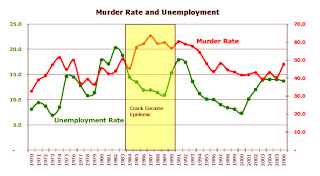 Where can i find statistics on crime and unemployment rates?