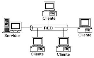 Sistemas Operativos Distribuidos blogspot additionally 3924369 furthermore 287 Introducci C3 B3n A Los Sistemas De Control Distribuido Dcs likewise Sistema Operativo2 likewise 368011. on cliente servidor