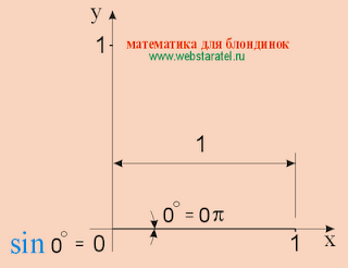 Синус 0 градусов, синус 0 пи синус ноль градусов, синус нуля. sin ноль, sin 0pi, sin0, sin 0. Тригонометрия картинки, синус картинки. Синус фото. Николай Хижняк - математика для блондинок.