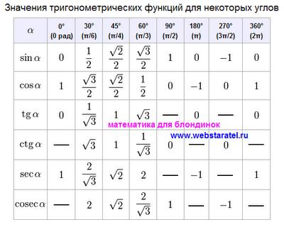 Тригонометрическая таблица синус, косинус, тангенс, котангенс, секанс, косеканс. Таблица sin, cos, tg, ctg, sec, cosec, школьная таблица. Тригонометрическая таблица с корнями и дробями. Таблица значений тригонометрических функций углов 0, 30, 45, 60, 90, 180, 270 и 360 градусов, 0 пи, пи на 6, пи на 4, пи на 3, пи на 2, пи, 3 пи на 2, 2 пи.