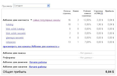 Заработок в Интернет. Заработок на контекстной рекламе. Заработок с Adsence. Статистика заработка в Google Adsense.
