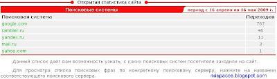 Статисатика сайта за один месяц после бана Яндексом. Бан Яндексом. Сайт в бане Яндекса. Отсутствуют посетители из поисковой системы Яндекс. Исчез трафик с Яндекса. Пропали посетители с Яндекса.