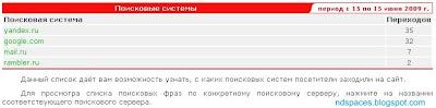 Статистика переходов на сайт из поисковых систем Яндекс, Yandex.ru, Гугл, Google.com, Маил.ру, Mail.ru, Рамблер, Rambler.ru. Статистика сайта. Статистика поискового трафика. Поисковый трафик на сайт.