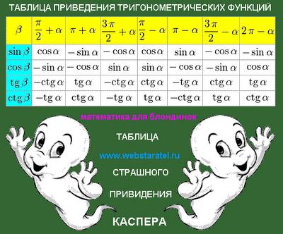 Формулы приведения таблица. Приведение тригонометрических функций картинка. Таблица страшного привидения Каспера. Таблица формулы тригонометрические. Синусы, косинусы, тангенсы и котангенсы больших углов. Тригонометрические формулы шпаргалка фото. Математика для блондинок. Николай Хижняк.