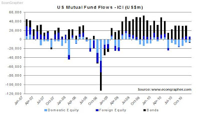 8jan11-usfundflows.JPG