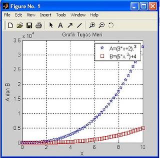membuat grafik dengan matlab