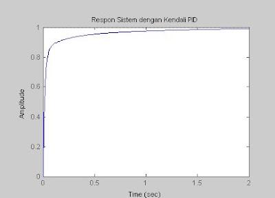 respon sistem dengan pengendali PID