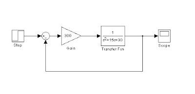 rangkaian simulink respon sistem dengan pengendali P