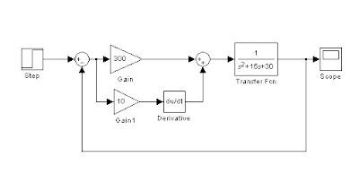 rangkaian simulink denga pengendali PD