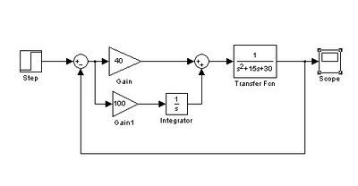 rangkaian simulink dengan pengendali PI
