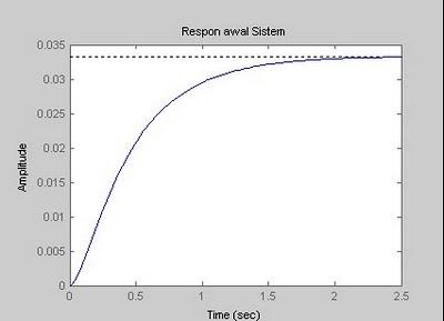 respon awal sistem PID