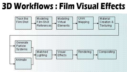3d Animation Vfx 3d Workflows Film Visual Effects