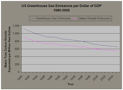 US Greenhouse Gas Emissions per Dollar of GDP 1980-2005