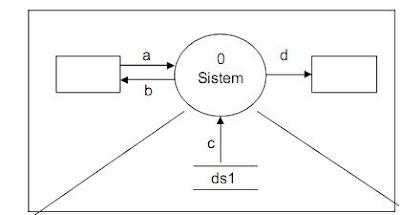 Markus ferdianto konsep data flow diagram proses penguraian ini digambarkan pada diagram figure 0 sedangkan proses 2 diuraikan kembali menjadi tiga proses yang digambarkan pada diagram figure 2 ccuart Images