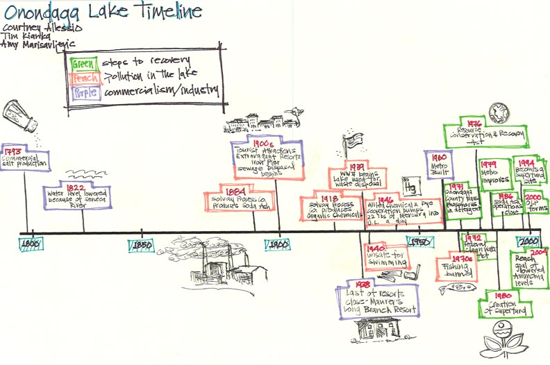 Sample Timeline For Students  Sample Ideas