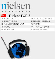 Tarkan third most listened song on Turkish radio