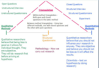 Methodology types of research methods