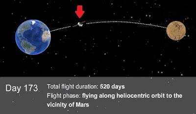 Mars 500 Journey
