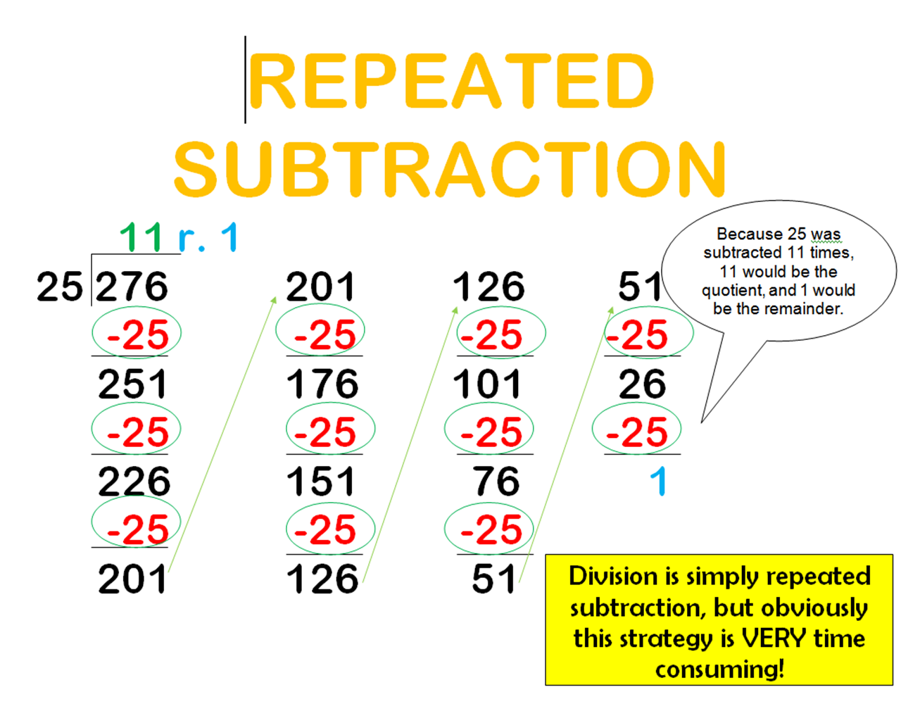 Worksheet Division Subtraction methods for division of whole numbers livebinder