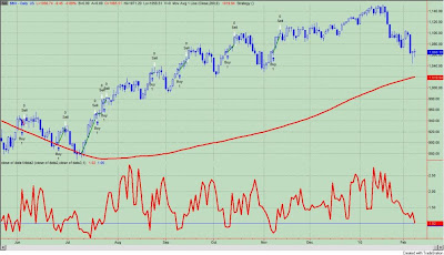 fig+1 RYDEX MARKET TIMERS ARE BECOMING MORE BEARISH