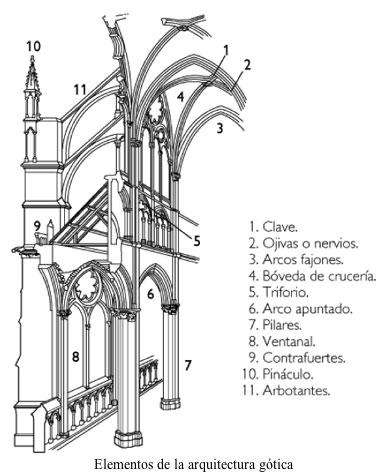 Historia del arte arte g tico for Estructuras para arquitectos pdf