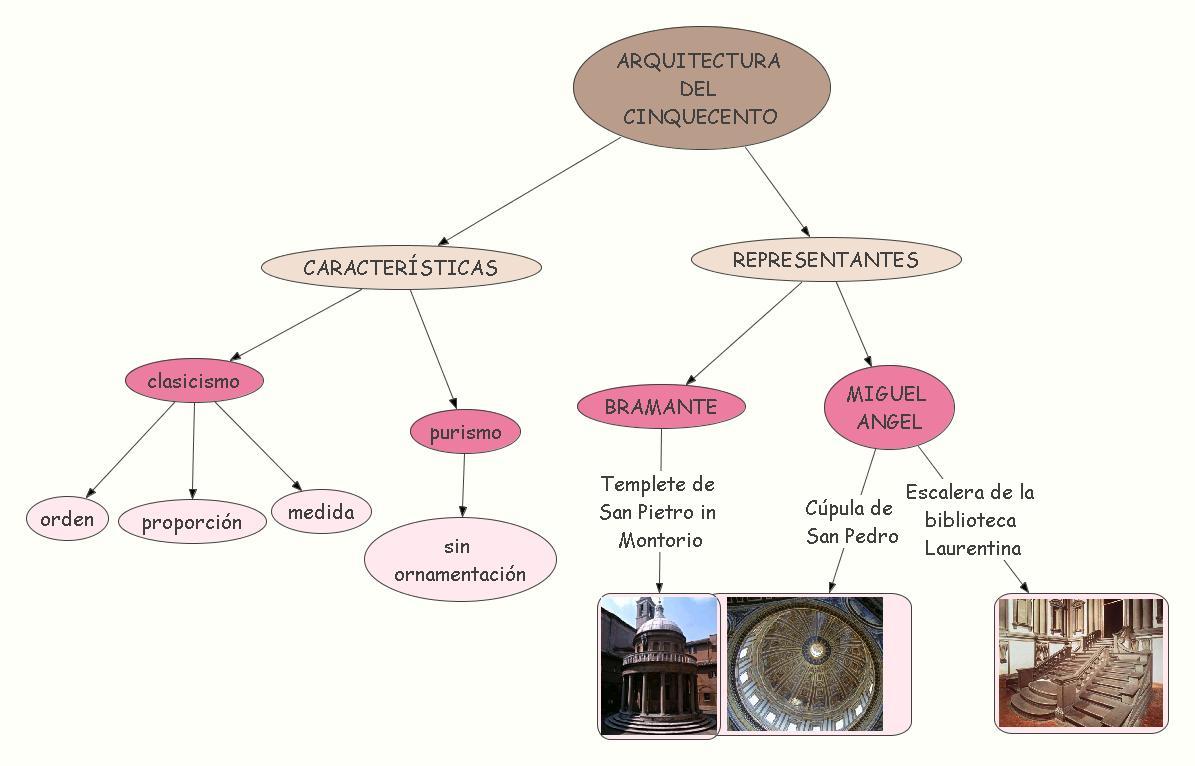 Historia del arte cinquecento y manierismo for Arquitectura quattrocento y cinquecento
