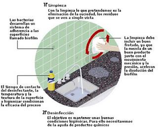 Limpieza de la cocina asuncion gourmet Lavado y desinfeccion de utensilios de cocina