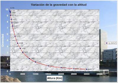Gráfica en curva de Excel