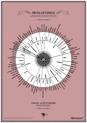 Cartaz: roda de classificação dos aromas