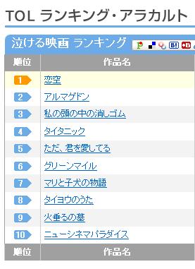 ツタヤ・オンラインの「泣ける映画」ランキング