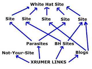 use XRumer