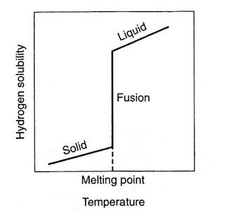GAMBAR 10,15 Kelarutan hidrogen dalam aluminium. Perhatikan penurunan ...