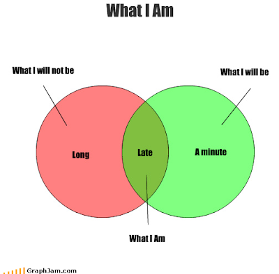 venn diagram: what I am