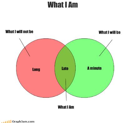 venn diagram: what I am