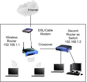 The diagram below shows such a configuration connected to a router