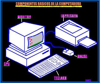 Computacion Basica Los Componentes Basicos De Una Computadora
