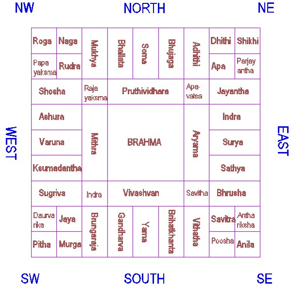 Sirikatha vastu home plans vastu purusha mandala Kitchen design tips as per vastu