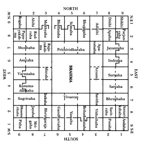 vastu chart for house pdf