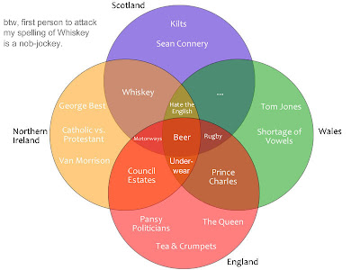 Another something british isles venn diagrams british isles venn diagrams ccuart Gallery