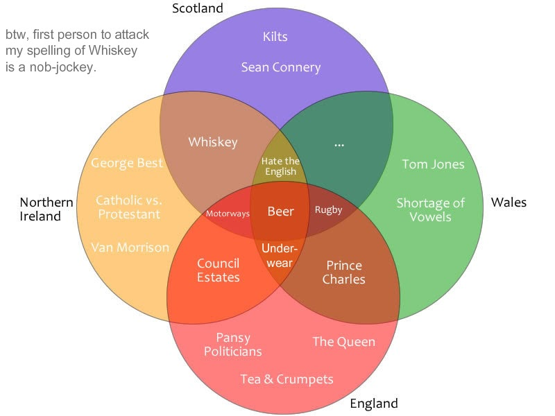 Another Something British Isles Venn Diagrams